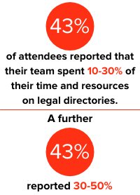 43% of attendees reported that their team spend 10-30% of their time and resources on legal directories. A further 43% reported 30-50%.