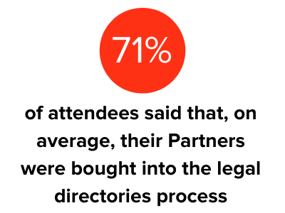 71% of attendees said that, on average, their Partners were bought into the legal directories process
